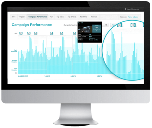 A computer screen with 'Campaign Performance' and a chart that shows high performance