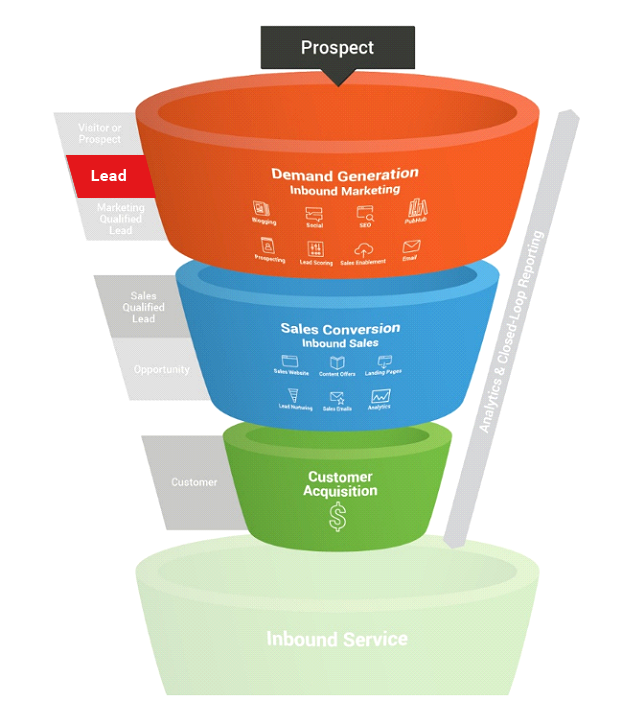 direct response marketing sales funnel.png